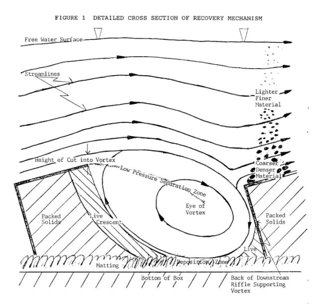 Placer Gold Recovery Research, Final Summary, Dec. 1990, Randy Clarkson P. Eng., Pg.16